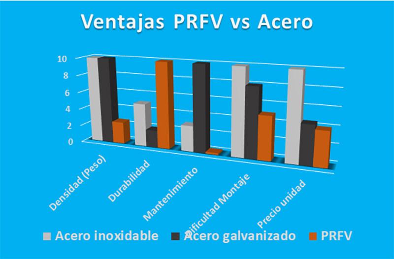 Defrasa PRFV PRFV - 7