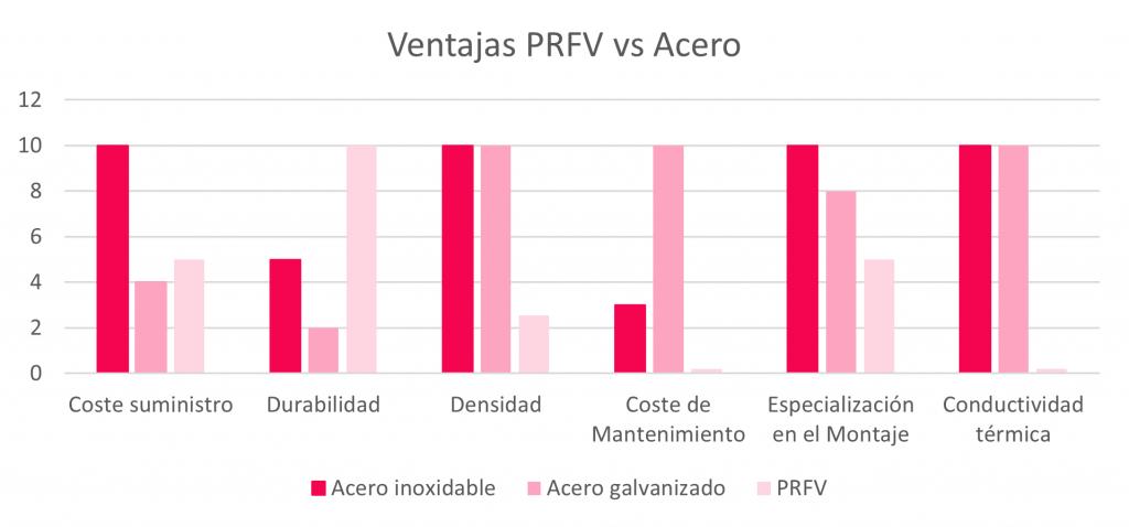 Defrasa PRFV Información PRFV - 12