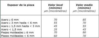 Defrasa PRFV Ventajas PRFV Islas - 4